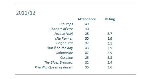 Attendance etc snip 2011-12