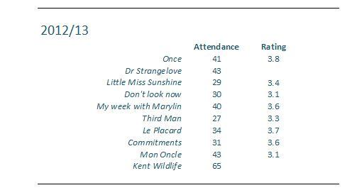 Attendance etc snip 2012-13
