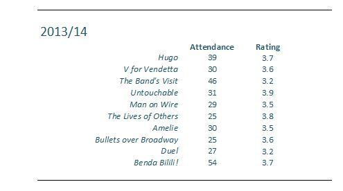 Attendance etc snip 2013-14