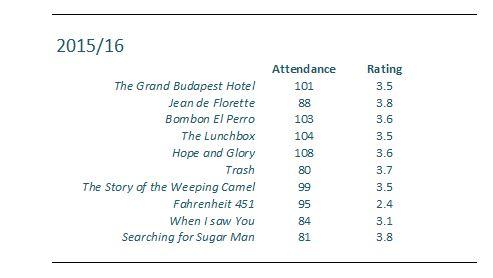 Attendance etc snip 2015-16