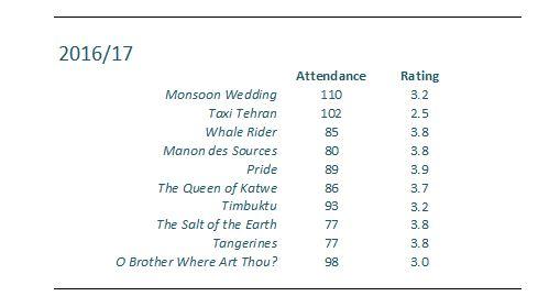 Attendance etc snip 2016-17